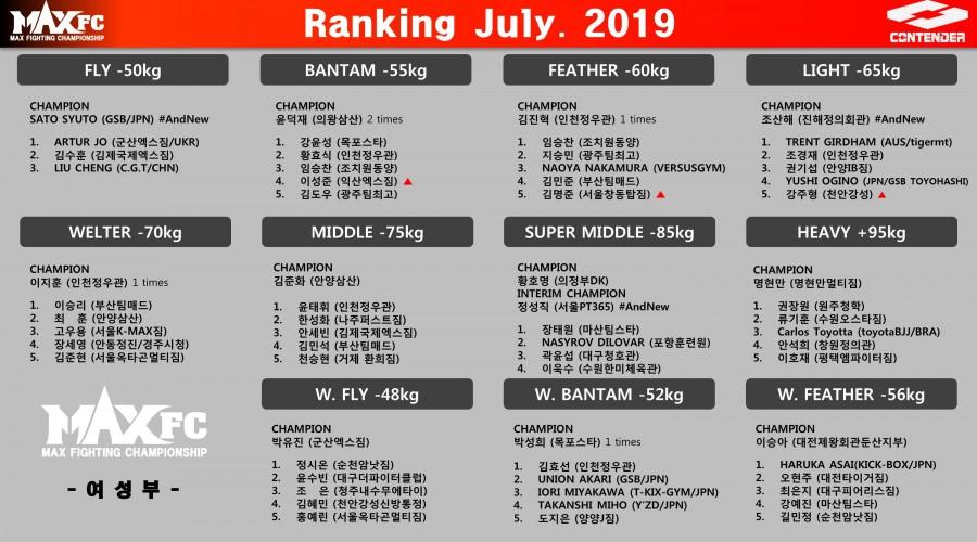 MAX FC 2019년 7월 랭킹